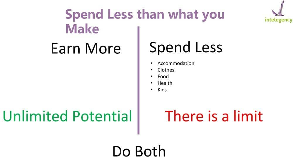 Spend Less and Earn More